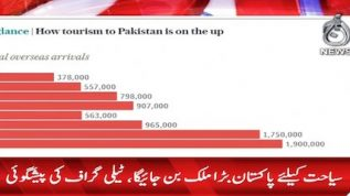 Telegraph declares Pakistan an emerging country for tourism